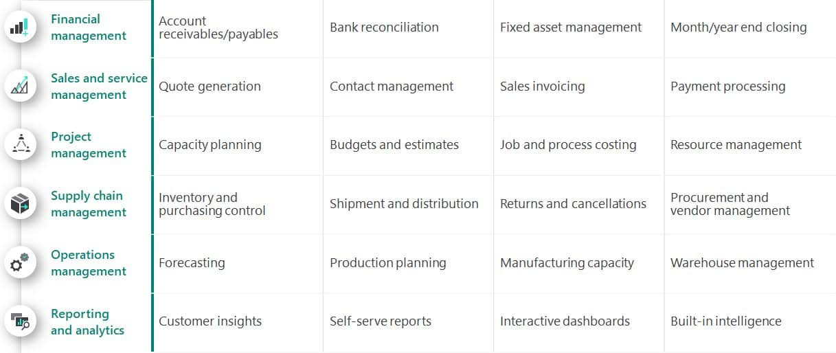 Microsoft Dynamics 365 Business Central core capabilities